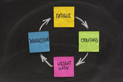 Fatigue-Weight-Adrenal